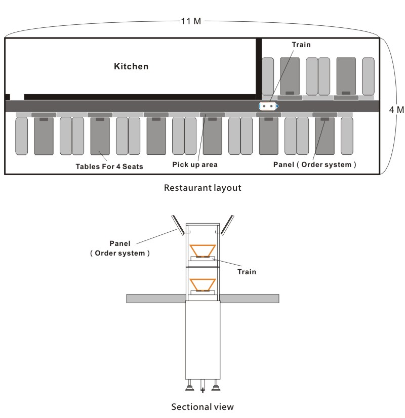 Restaurant layout